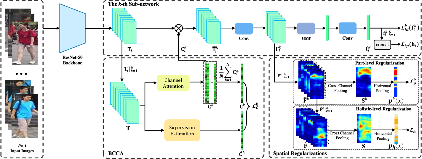 Figure 3 for Batch Coherence-Driven Network for Part-aware Person Re-Identification
