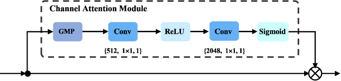Figure 4 for Batch Coherence-Driven Network for Part-aware Person Re-Identification