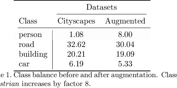 Figure 2 for Attention-based Adversarial Appearance Learning of Augmented Pedestrians