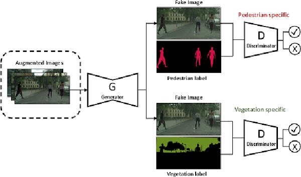 Figure 3 for Attention-based Adversarial Appearance Learning of Augmented Pedestrians