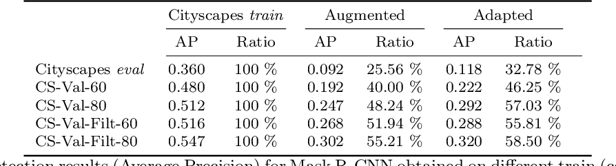 Figure 4 for Attention-based Adversarial Appearance Learning of Augmented Pedestrians