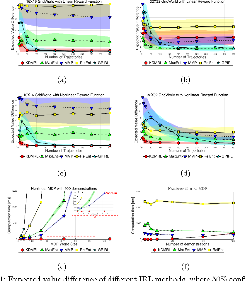 Figure 2 for Density Matching Reward Learning