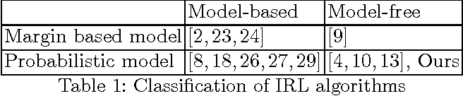 Figure 1 for Density Matching Reward Learning
