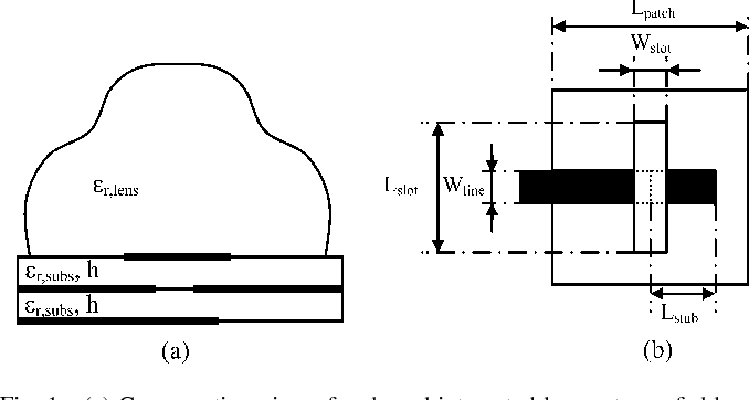 Fig. 1. (a) Cross-section view of a shaped integrated lens antenna fed by an aperture-coupled microstrip square patch antenna. (b) Geometry of the patch antenna (top view). Dimensions are given in Section III.