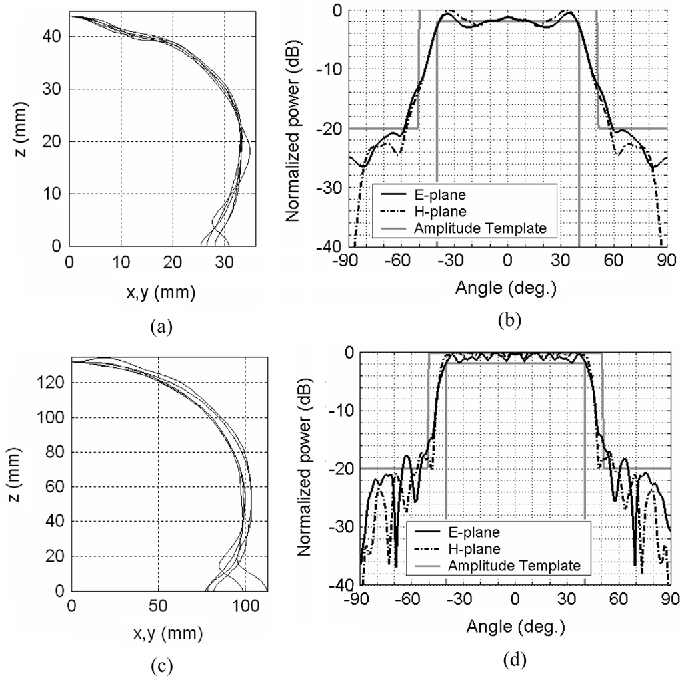 Fig. 4. Axisymmetric lenses for a sectoral shaped coverage. Lens profile of the best ILA obtained for each of the five runs with (a) R 4 and (c) R 12 . Far-field patterns of the best individuals computed with the GO/PO method at 28 GHz: (b) R 4 ILA and (d) R 12 ILA .