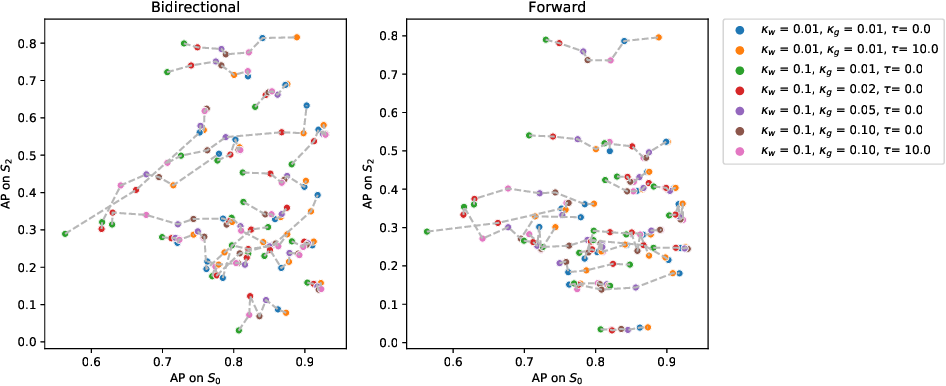 Figure 3 for Evaluating glioma growth predictions as a forward ranking problem