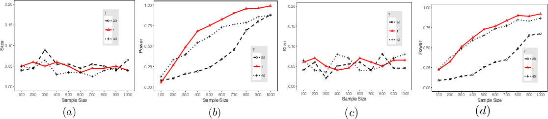 Figure 3 for Early Stopping for Nonparametric Testing