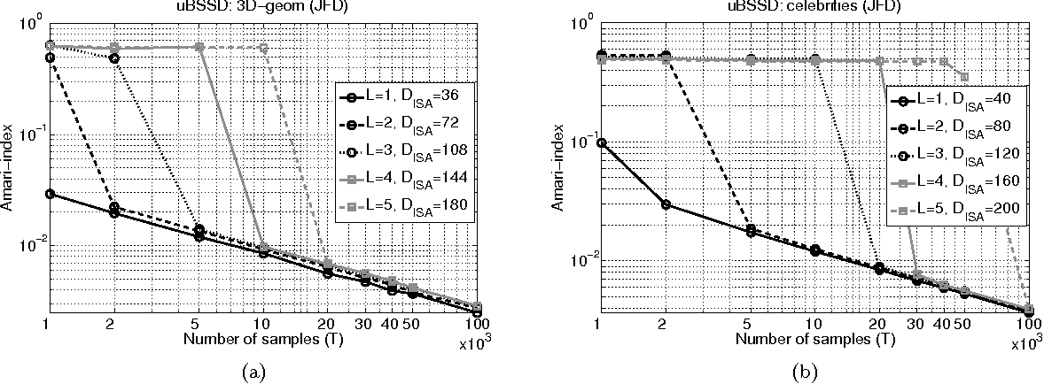 Figure 4 for Undercomplete Blind Subspace Deconvolution