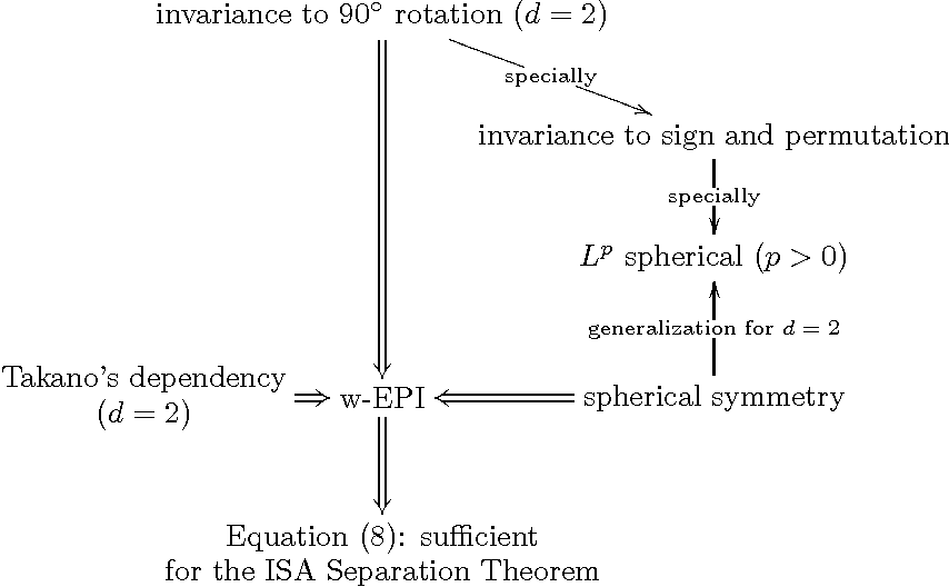 Figure 1 for Undercomplete Blind Subspace Deconvolution
