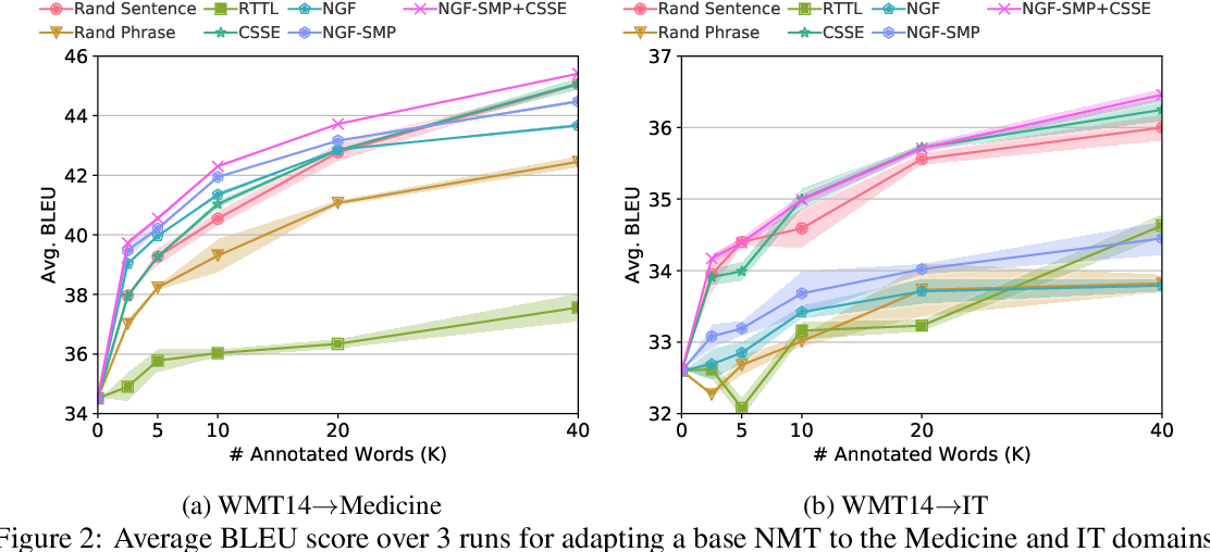 Figure 2 for Phrase-level Active Learning for Neural Machine Translation