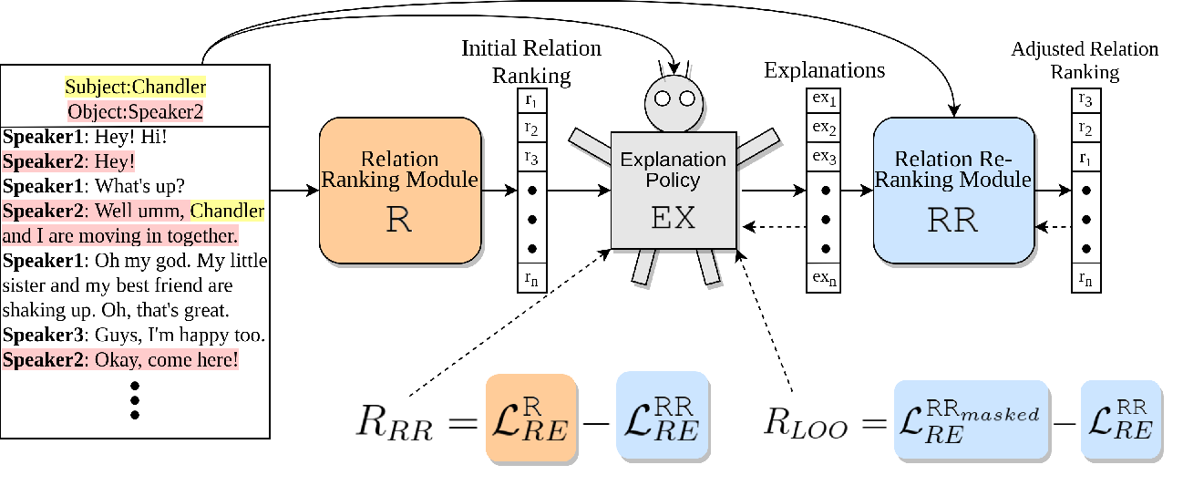 Figure 3 for D-REX: Dialogue Relation Extraction with Explanations