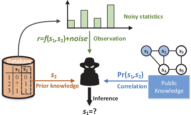 Figure 1 for Impact of Prior Knowledge and Data Correlation on Privacy Leakage: A Unified Analysis