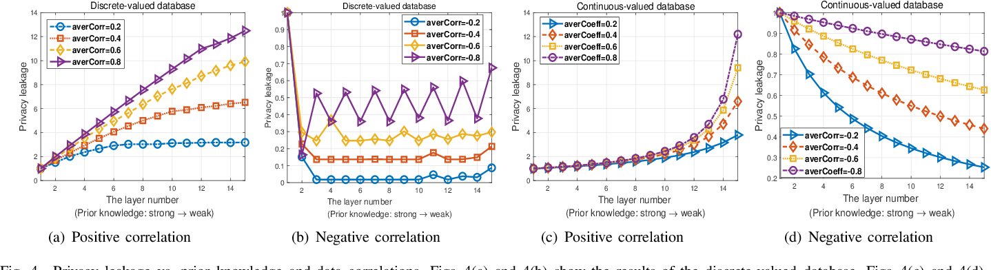 Figure 4 for Impact of Prior Knowledge and Data Correlation on Privacy Leakage: A Unified Analysis
