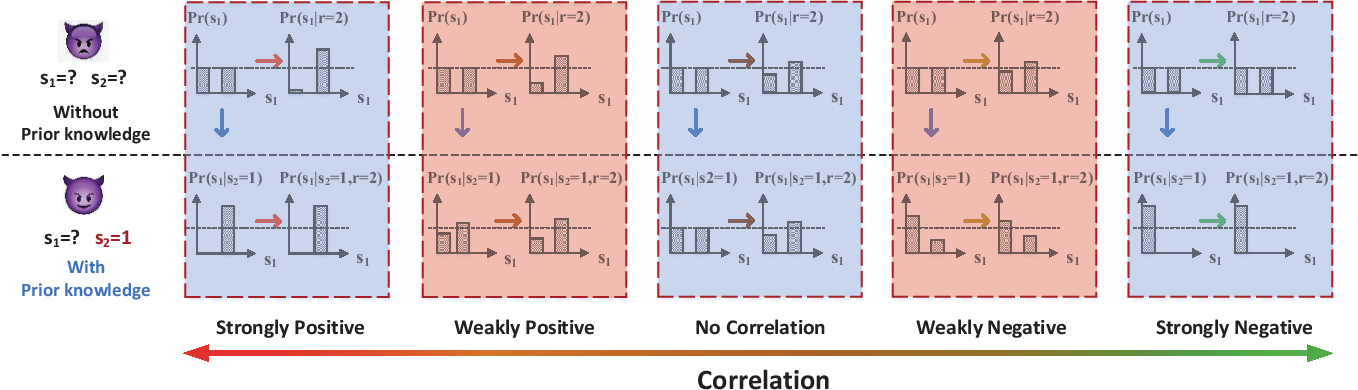 Figure 2 for Impact of Prior Knowledge and Data Correlation on Privacy Leakage: A Unified Analysis