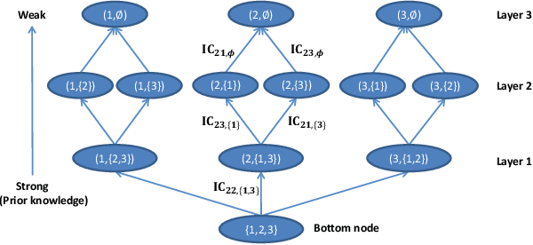 Figure 3 for Impact of Prior Knowledge and Data Correlation on Privacy Leakage: A Unified Analysis
