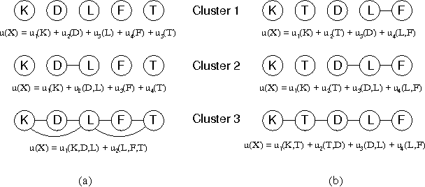 Figure 1 for Utilities as Random Variables: Density Estimation and Structure Discovery