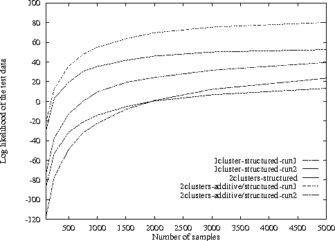 Figure 2 for Utilities as Random Variables: Density Estimation and Structure Discovery