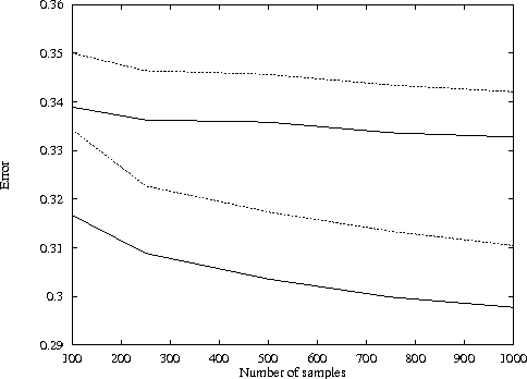 Figure 3 for Utilities as Random Variables: Density Estimation and Structure Discovery