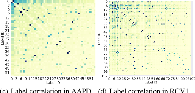 Figure 1 for Does Head Label Help for Long-Tailed Multi-Label Text Classification