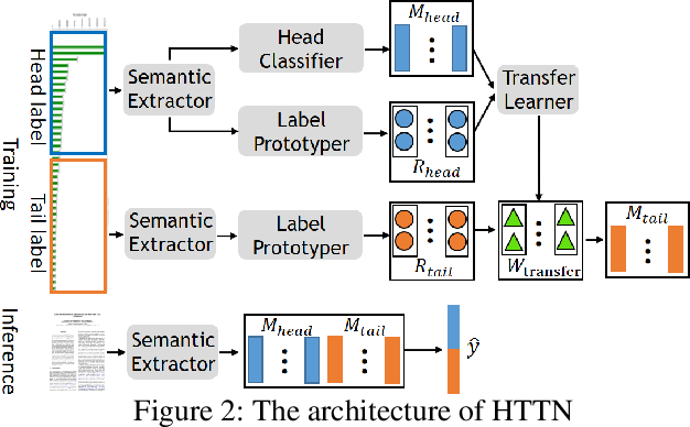 Figure 3 for Does Head Label Help for Long-Tailed Multi-Label Text Classification