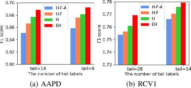 Figure 4 for Does Head Label Help for Long-Tailed Multi-Label Text Classification