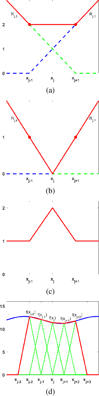 Figure 1 for Constructing Multilayer Perceptrons as Piecewise Low-Order Polynomial Approximators: A Signal Processing Approach