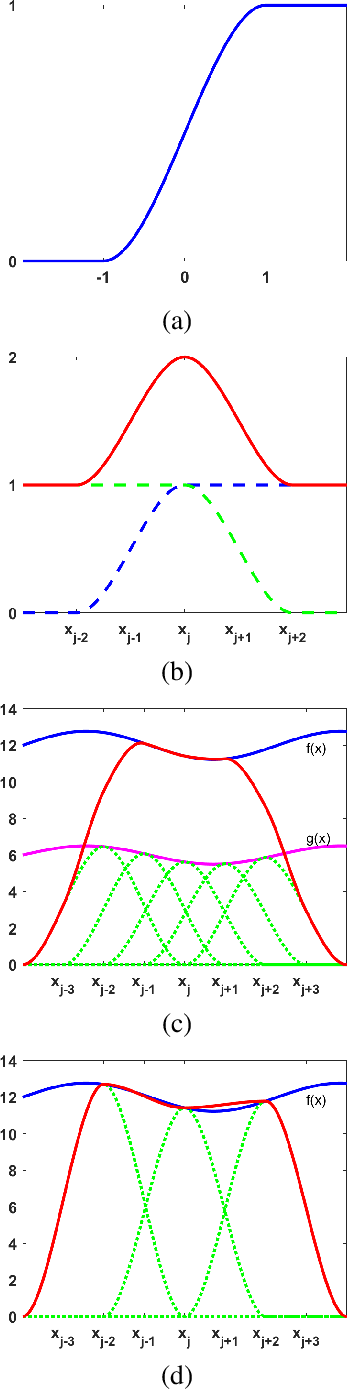 Figure 2 for Constructing Multilayer Perceptrons as Piecewise Low-Order Polynomial Approximators: A Signal Processing Approach