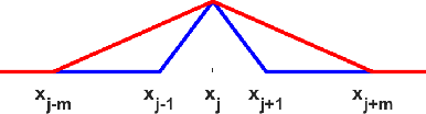 Figure 3 for Constructing Multilayer Perceptrons as Piecewise Low-Order Polynomial Approximators: A Signal Processing Approach