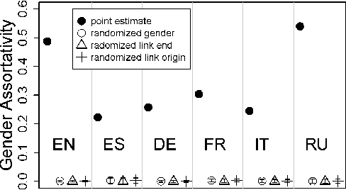 Figure 5 From Its A Mans Wikipedia Assessing Gender Inequality In