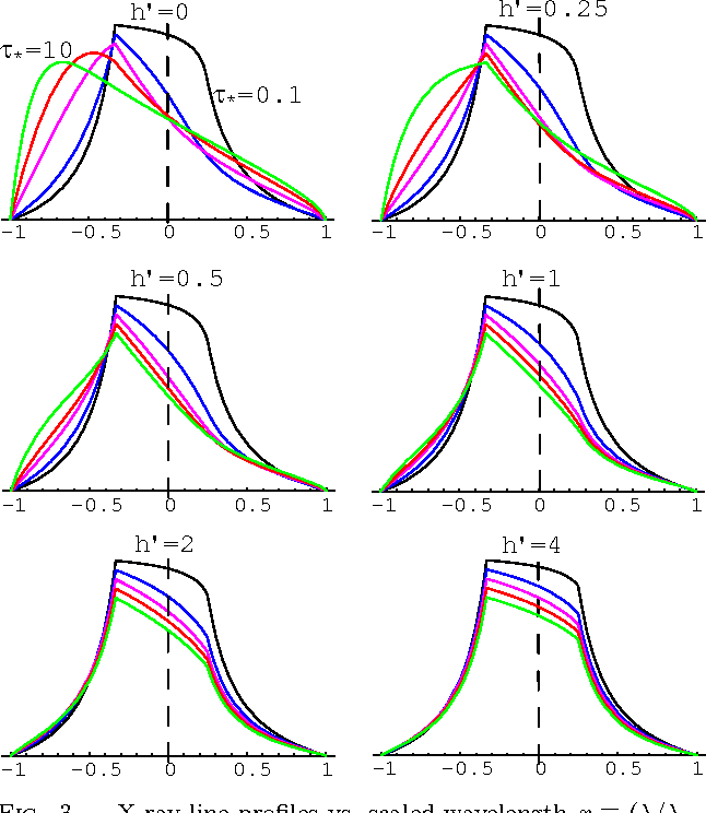 Fig. 3.— X-ray line profiles vs. scaled wavelength x ≡ (λ/λo − 1)c/v∞, overplotted in each panel for optical depth parameters τ∗ = 0.1, 1, 3, 5, and 10 (black, blue, violet, red, green), and normalized to have peaks decrease by 5% for each step in τ∗. The panels compare results for various porosity scale factors h′ = 0, 0.25, 0.5, 1, 2, and 4, ordered from upper left to lower right. The vertical dashed line marks the line center. Note that porosity can make otherwise optically thick cases (i.e. τ∗ = 3, 5, 10) have nearly symmetric profiles, but only with quite large porosity scale factors, h′ > 1, as seen in the lowermost panels.