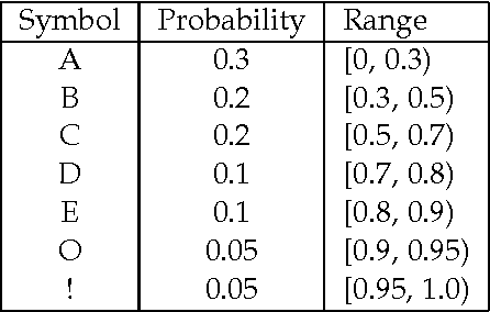 Figure 1 for Syntactically Informed Text Compression with Recurrent Neural Networks
