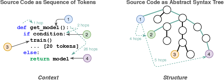 Figure 1 for Language-Agnostic Representation Learning of Source Code from Structure and Context