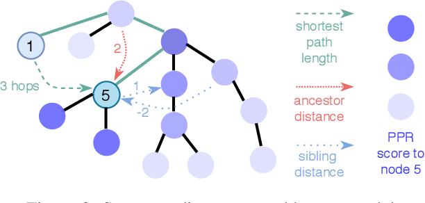 Figure 2 for Language-Agnostic Representation Learning of Source Code from Structure and Context