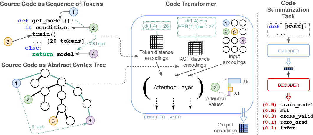 Figure 4 for Language-Agnostic Representation Learning of Source Code from Structure and Context