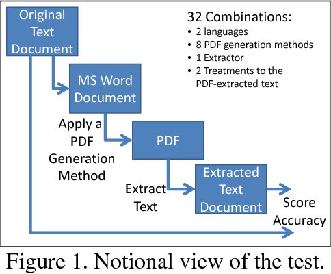 PDF] A Comparative Study of PDF Generation Methods