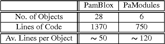 Figure 6 from PAM-Blox: high performance FPGA design for