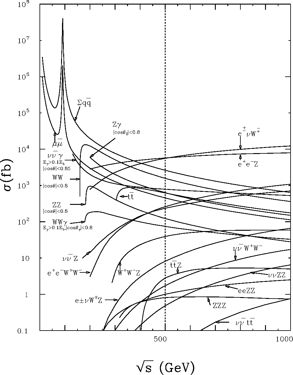 Figure 1: Cross sections for a variety of physics processes at an e+e− linear collider, from [60].