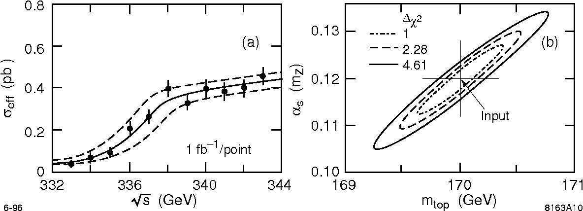 Figure 15: Measurement of the top quark mass from the threshold shape, using a threshold scan with a total data sample of 11 fb−1. The effects of beamstrahlung, initial state radiation, and accelerator energy spread are included. A top quark mass of 170 GeV was assumed in this study [89].