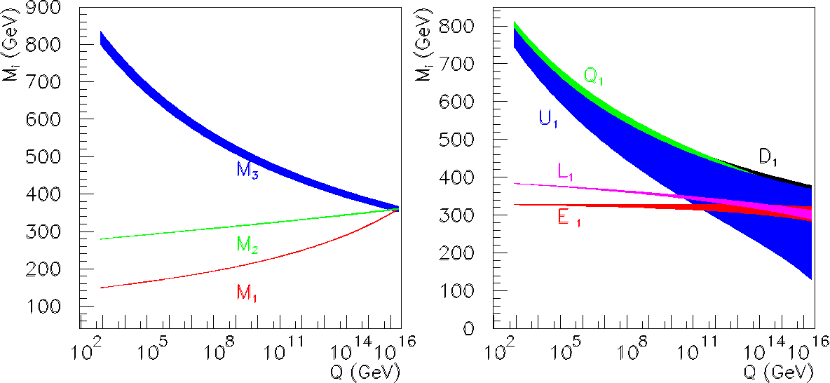 Figure 17: Extrapolation of supersymmetry mass parameters determined at a linear collider from the TeV scale to the grand unification scale, from [117]. The width of each band at the weak scale is the error in the direct parameter determination; these errors are propagated to higher energies using the renormalization group equations.