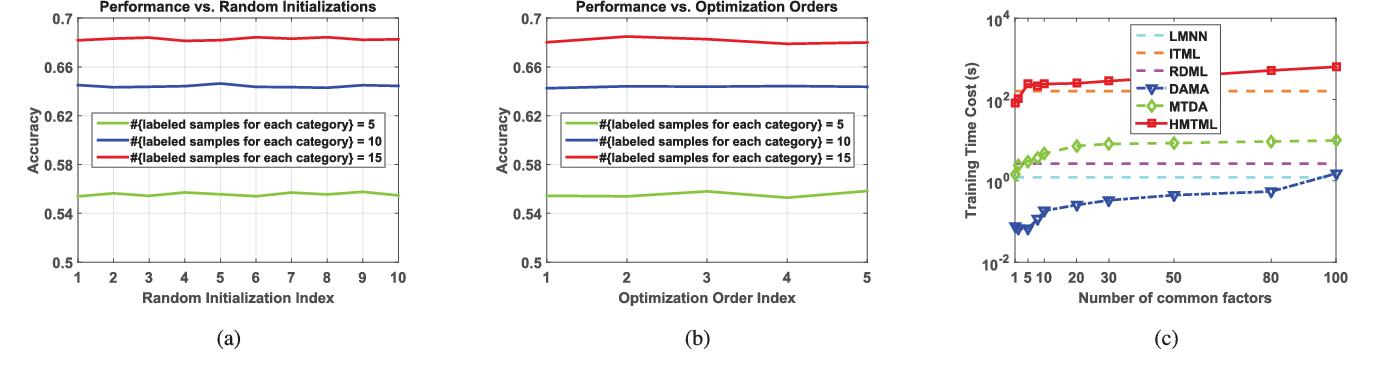 Figure 2 for Heterogeneous Multi-task Metric Learning across Multiple Domains