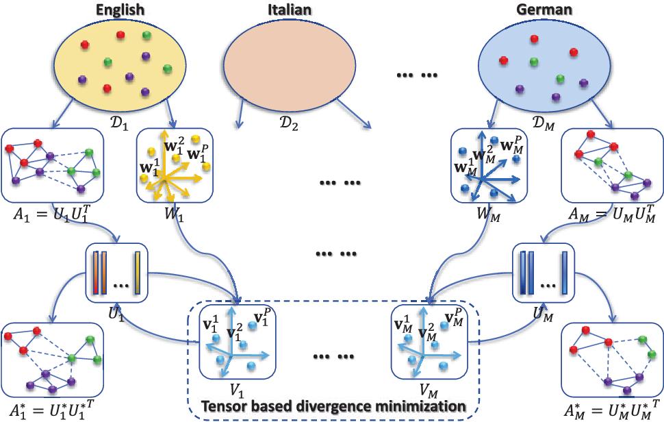 Figure 1 for Heterogeneous Multi-task Metric Learning across Multiple Domains