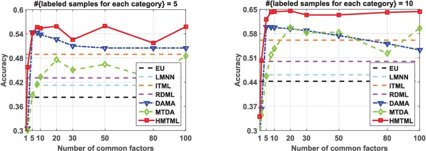Figure 3 for Heterogeneous Multi-task Metric Learning across Multiple Domains