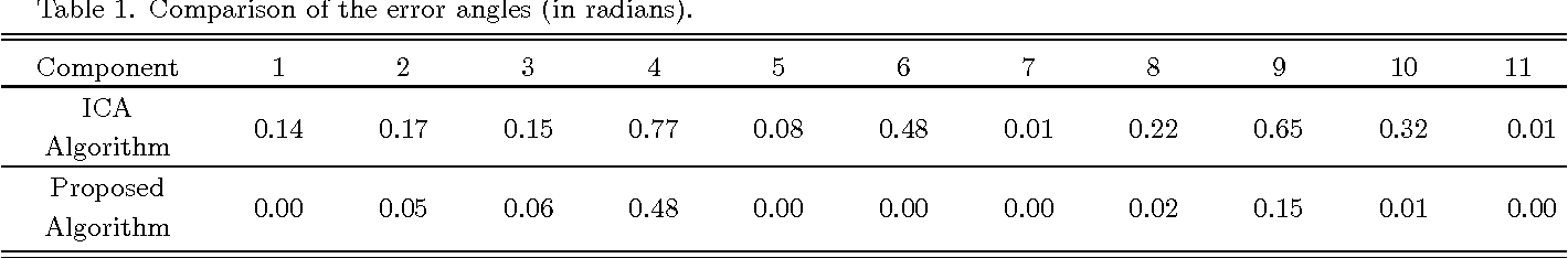 Table 1. Comparison of the error angles (in radians).