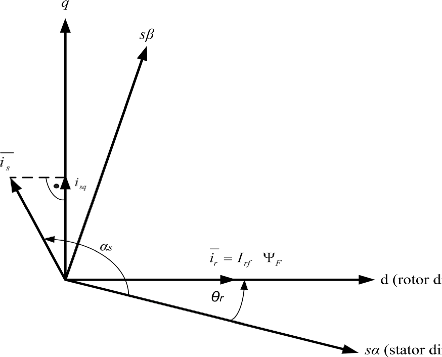 FIG. 5. The stator and rotor current space phasors and the excitation flux of the PMSG.
