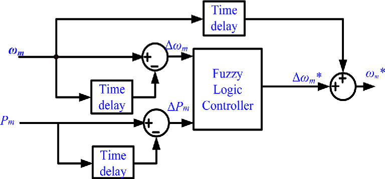 FIG. 6. Input and output of fuzzy controller.