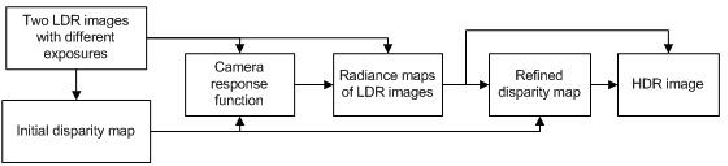 HDR image construction from multi-exposed stereo LDR images ...