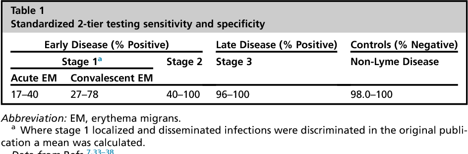 Table 1 from Lyme Disease Diagnosis: Serology  - Semantic Scholar