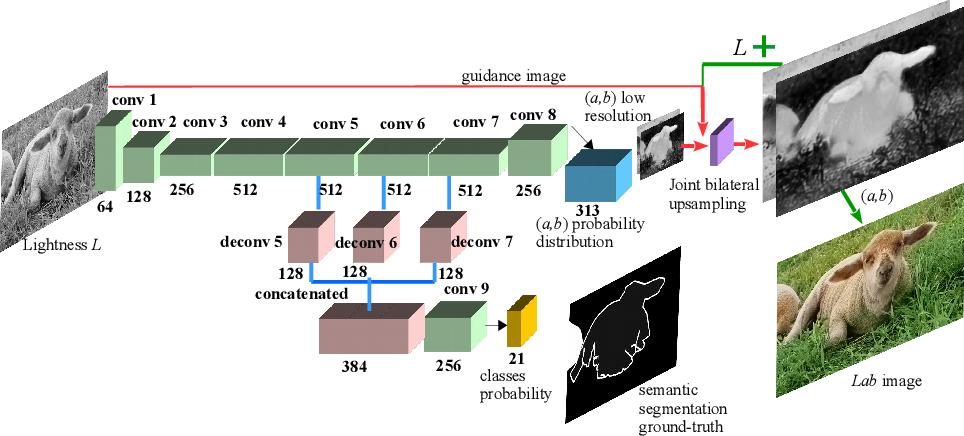 Figure 3 for Pixel-level Semantics Guided Image Colorization