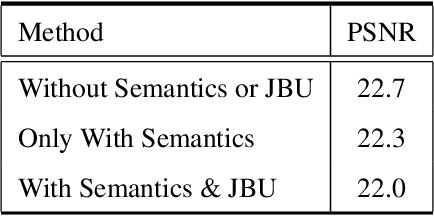 Figure 2 for Pixel-level Semantics Guided Image Colorization