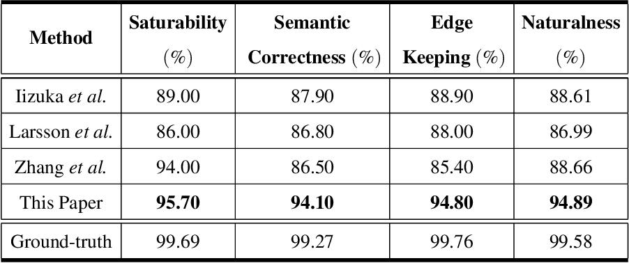 Figure 4 for Pixel-level Semantics Guided Image Colorization